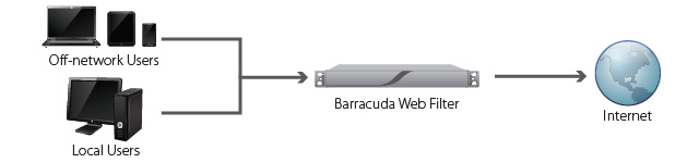barracuda-web-filter